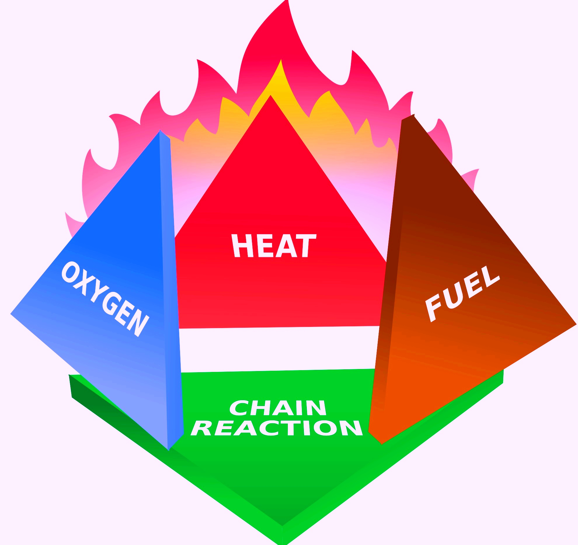 What is Fire Tetrahedron in fire