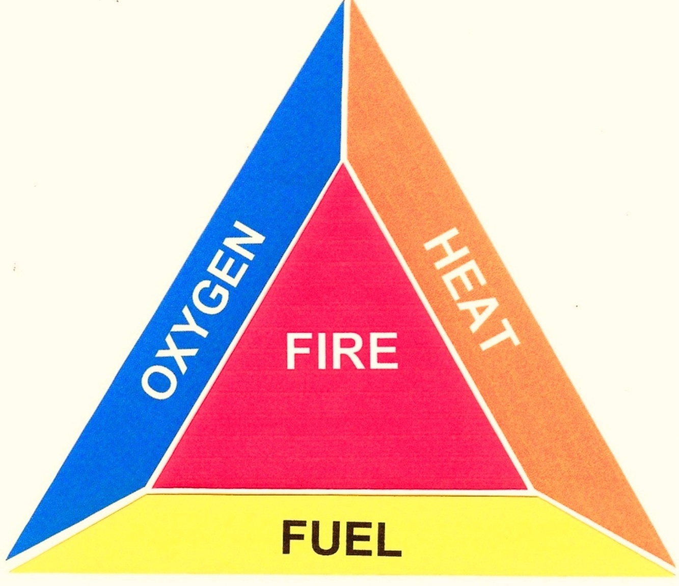 Fire triangle chemical Process